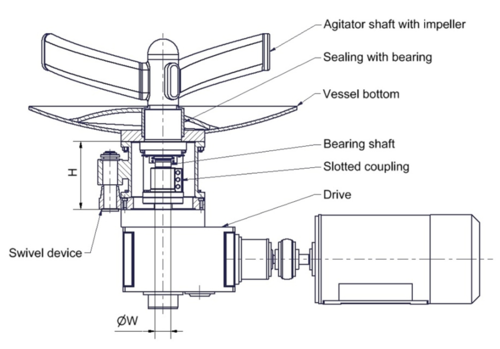STC-Engineering GmbH: BEA – Bottom Entry Agitator